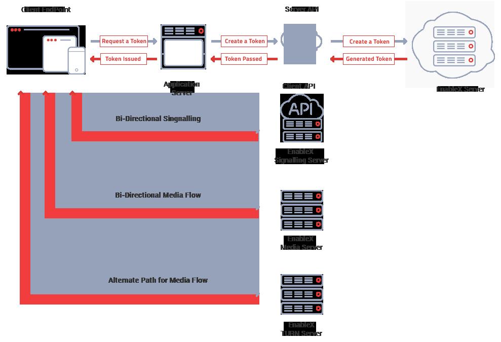 Client and Server Video call API